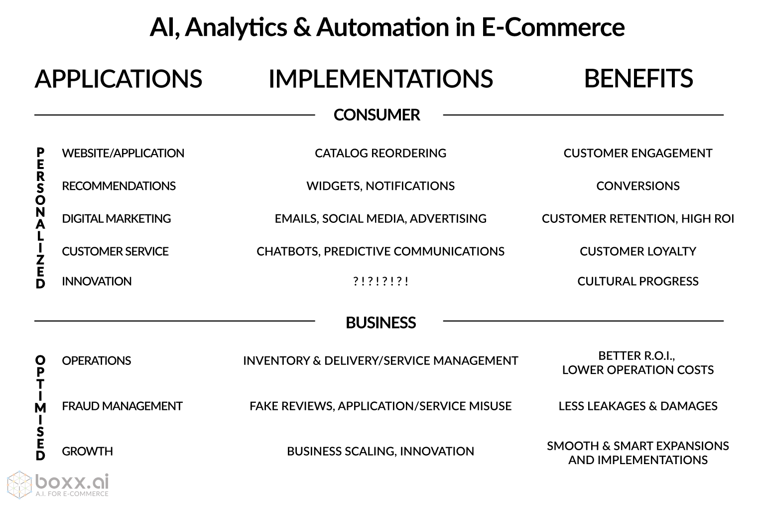 Applications, Implementations and Benefits of Ai, Analytics and Automation in E-Commerce
