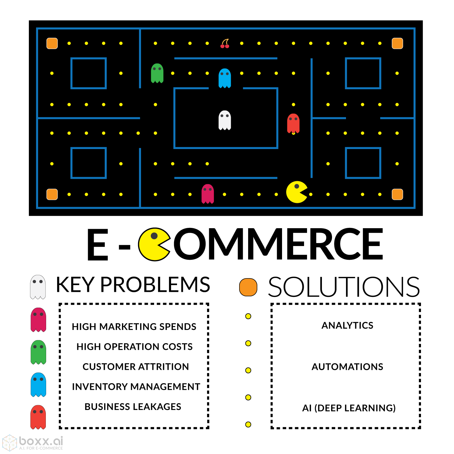 Key Problems in E-Commerce
